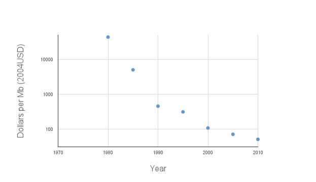 SRAM chart (2)