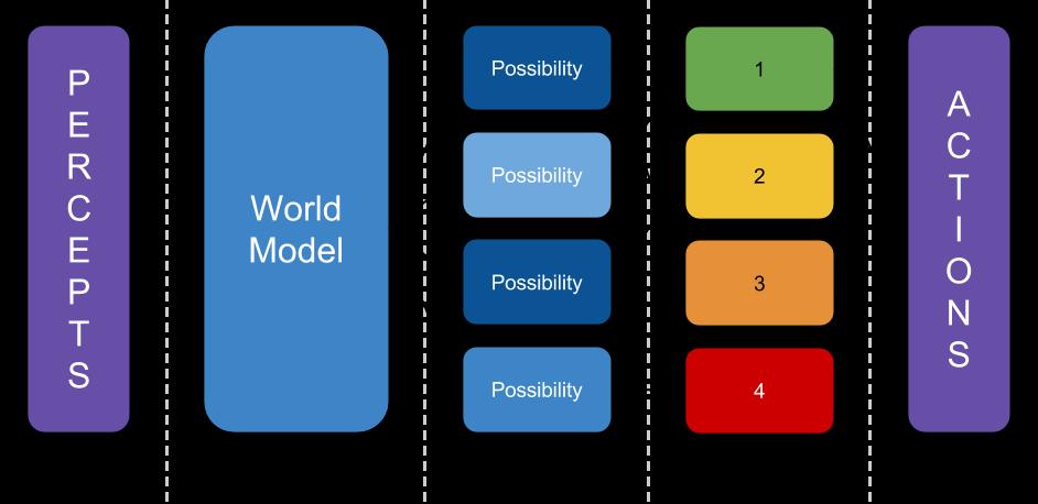 3-step AI